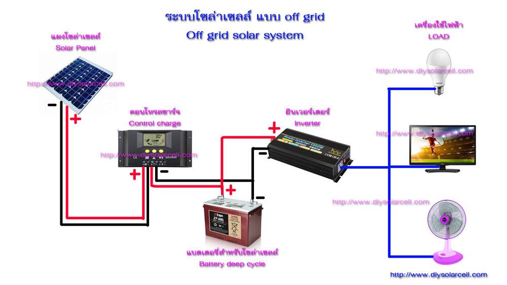 โซล่าเซลล์ระบบออฟกริด (Off Grid System)